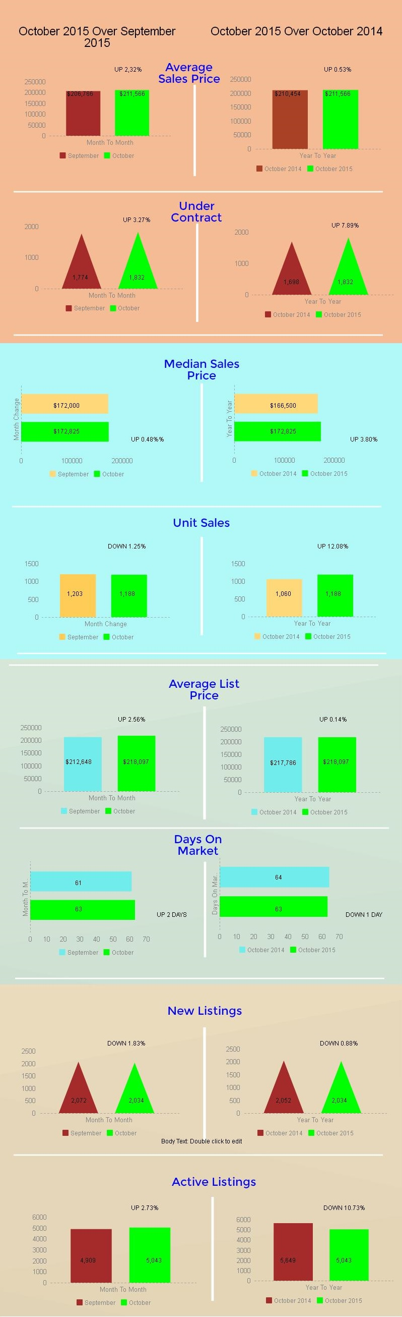 Tucson Housing Market October 2015