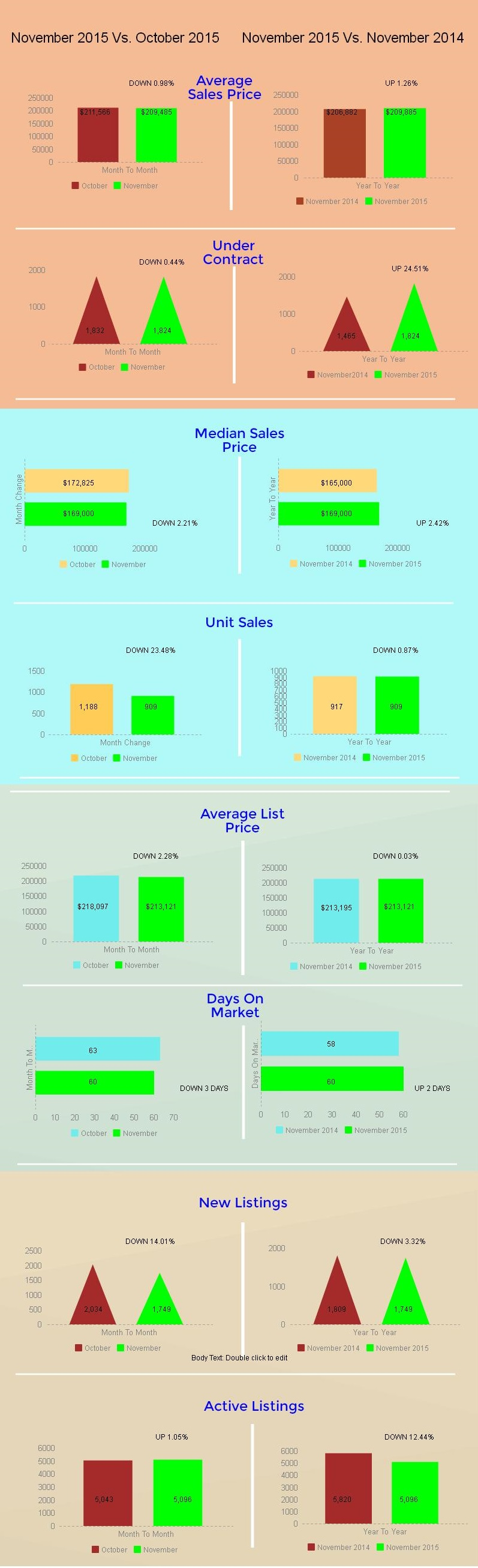 Tucson Housing Market November 2015