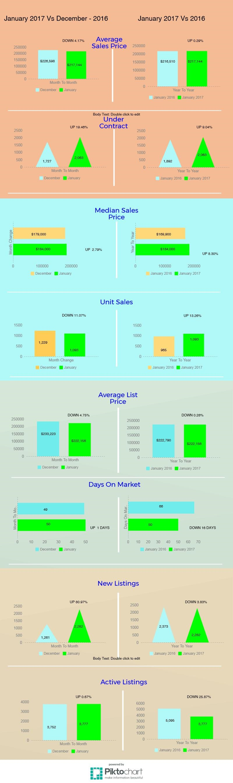 tucson housing market January 2017