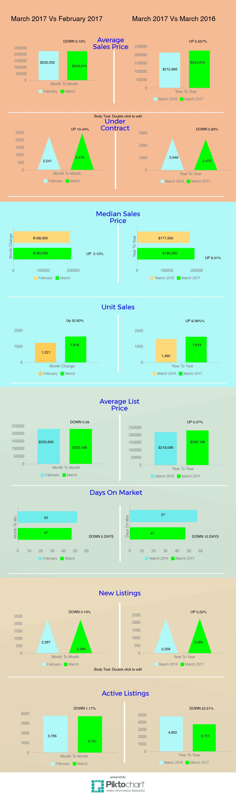 Tucson Housing Market March 2017