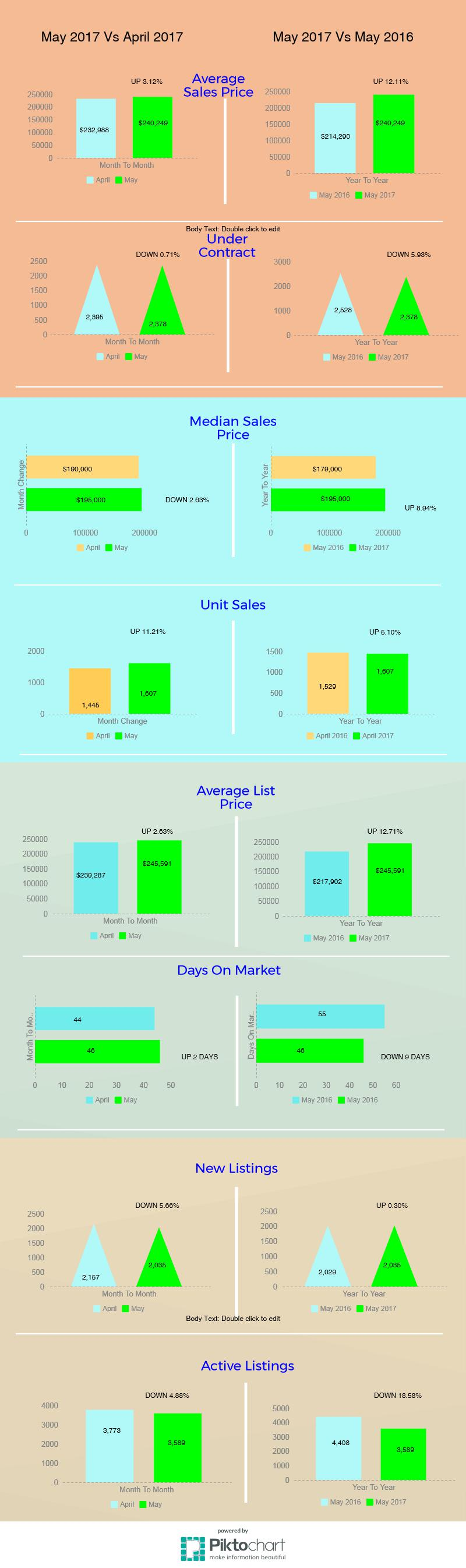 Tucson Housing Market May 2017