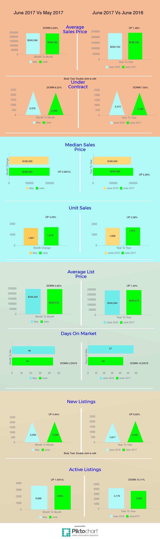 tucson housing market june 2017