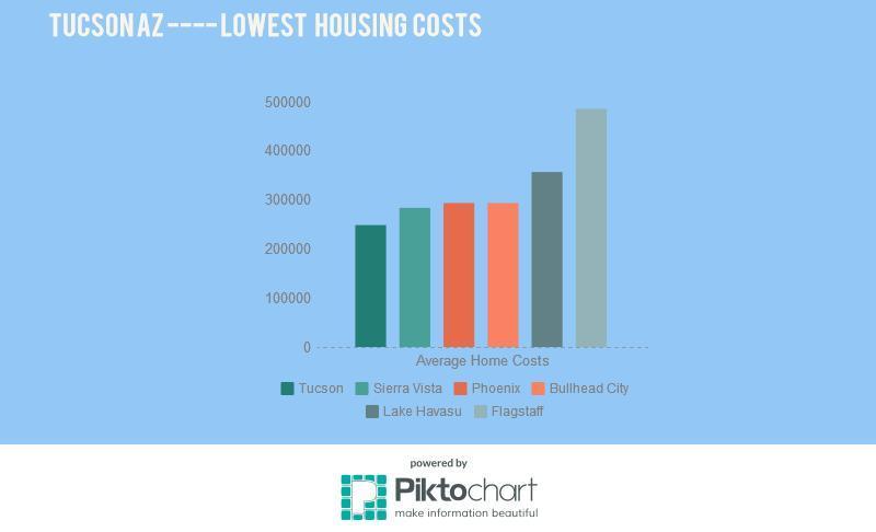 tucson vs phoenix cost of living